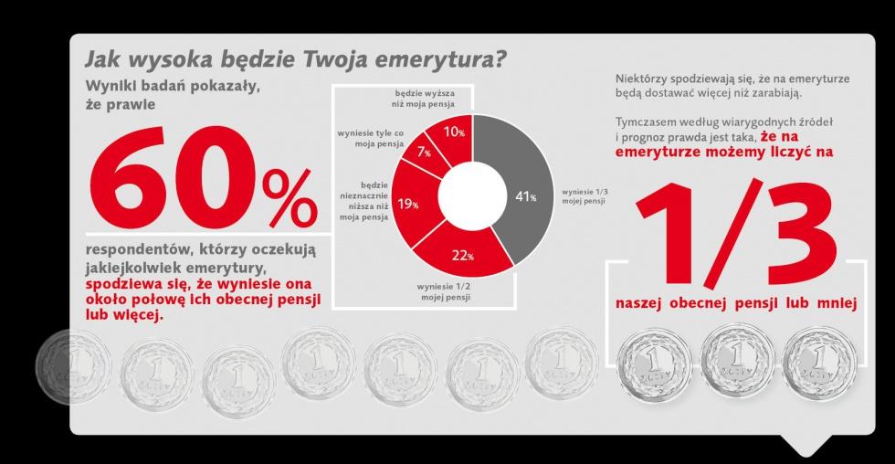 Polacy o emeryturze: i tak pewnie nie dożyjemy...