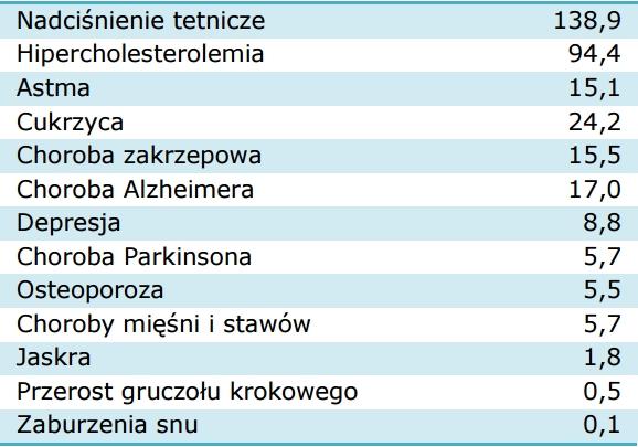 Wydatki pacjentów 75+ na zakup leków w okresie lipiec 2015 - czerwiec 2016 dodanych do wykazu bezpłatnych leków (w mln zł)