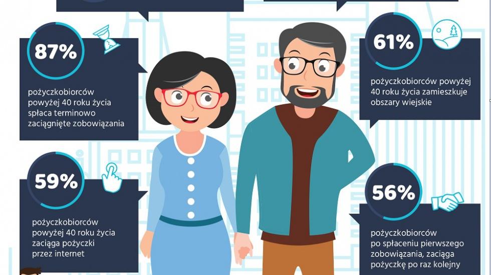Coraz więcej osób powyżej 40 roku życia zaciąga pożyczki pozabankowe